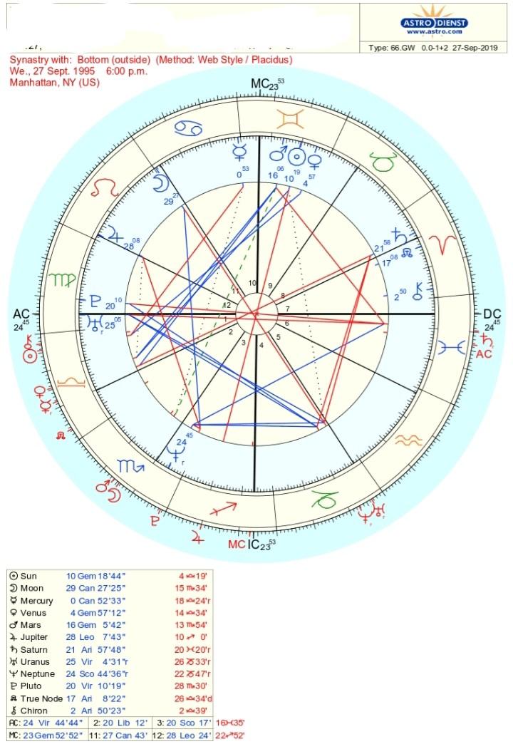 bottom chart